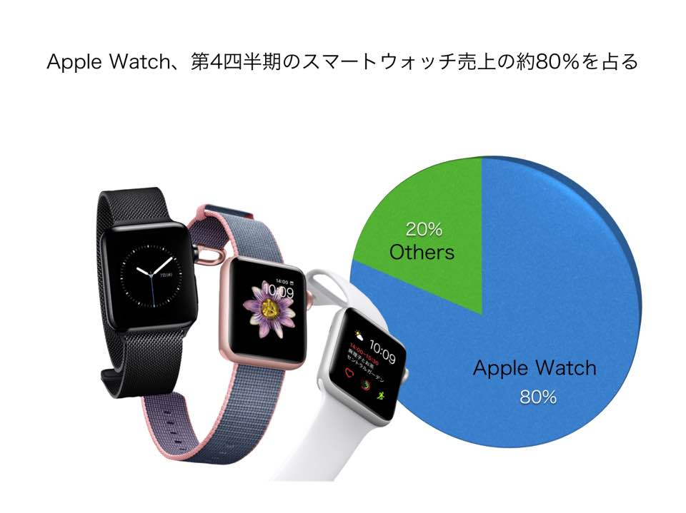 Apple Watch Q4 80%