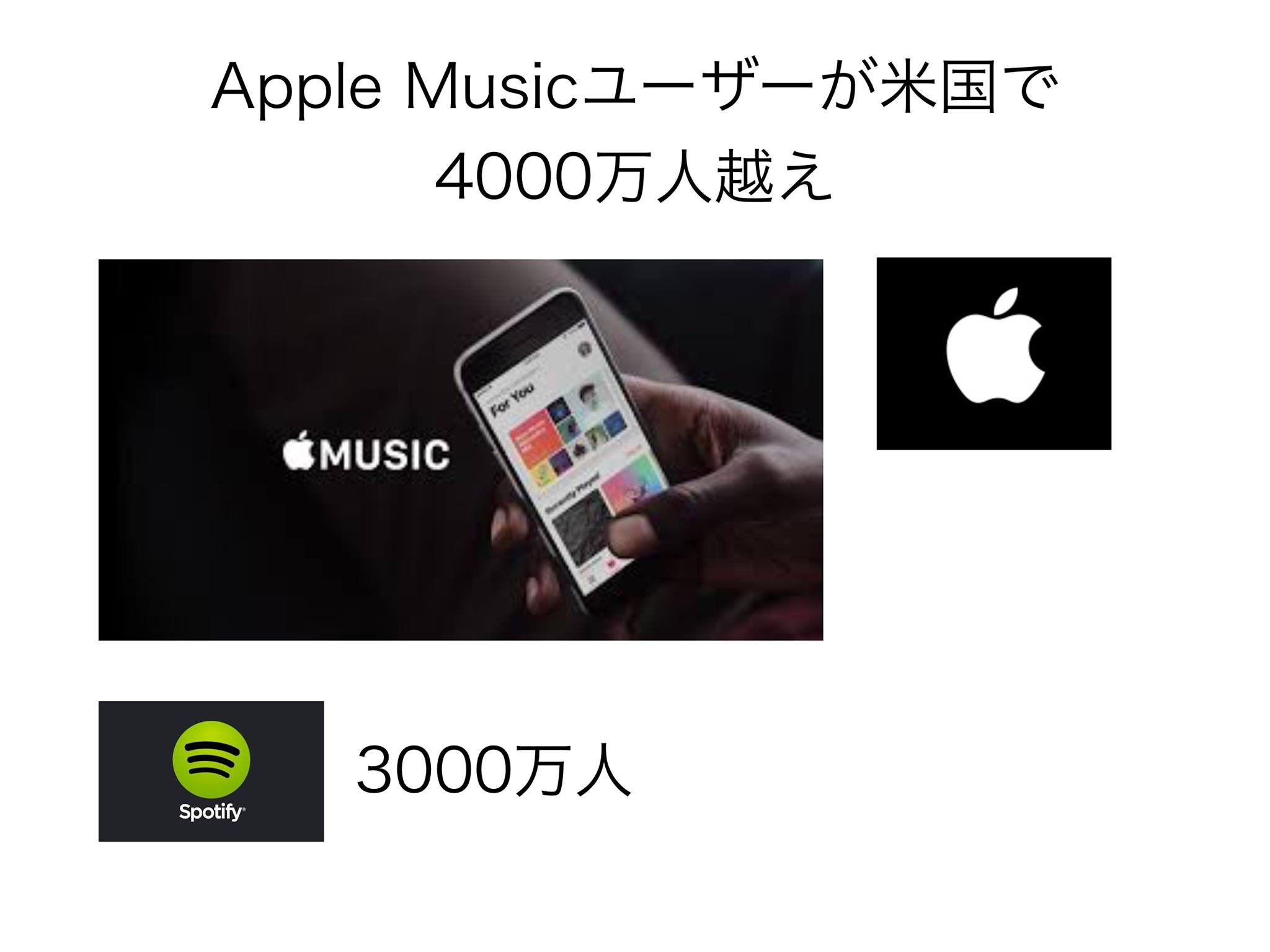 Apple Musicが米国で4000万人