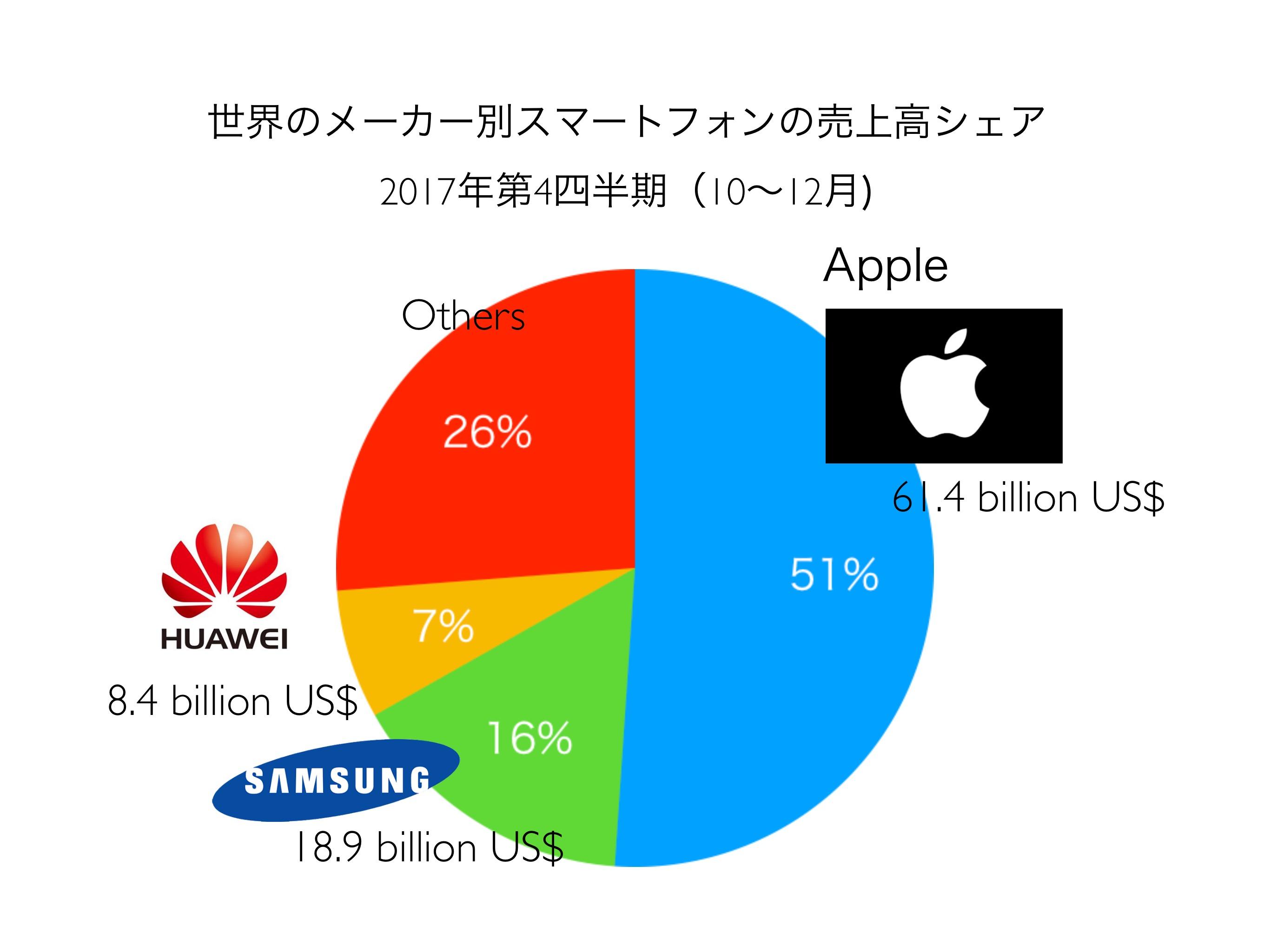 世界のスマートフォン売上高シェア