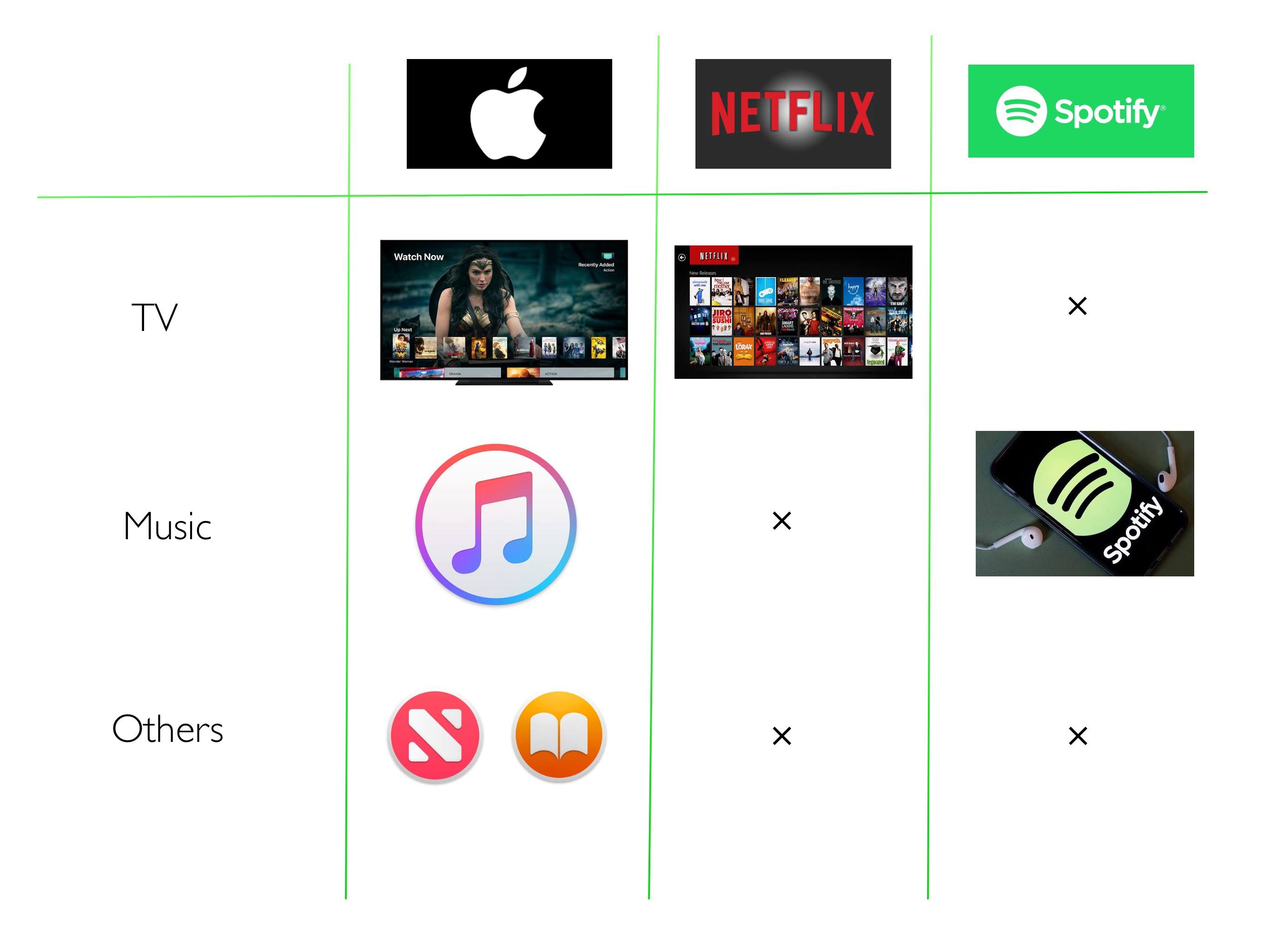 Appleサブスクリプション